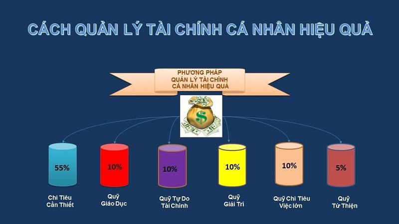quan-ly-tai-chinh-ca-nhan-hieu-qua